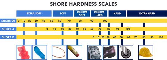 Shore scale